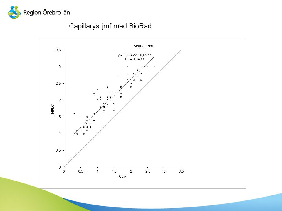 Capillarys jmf med BioRad