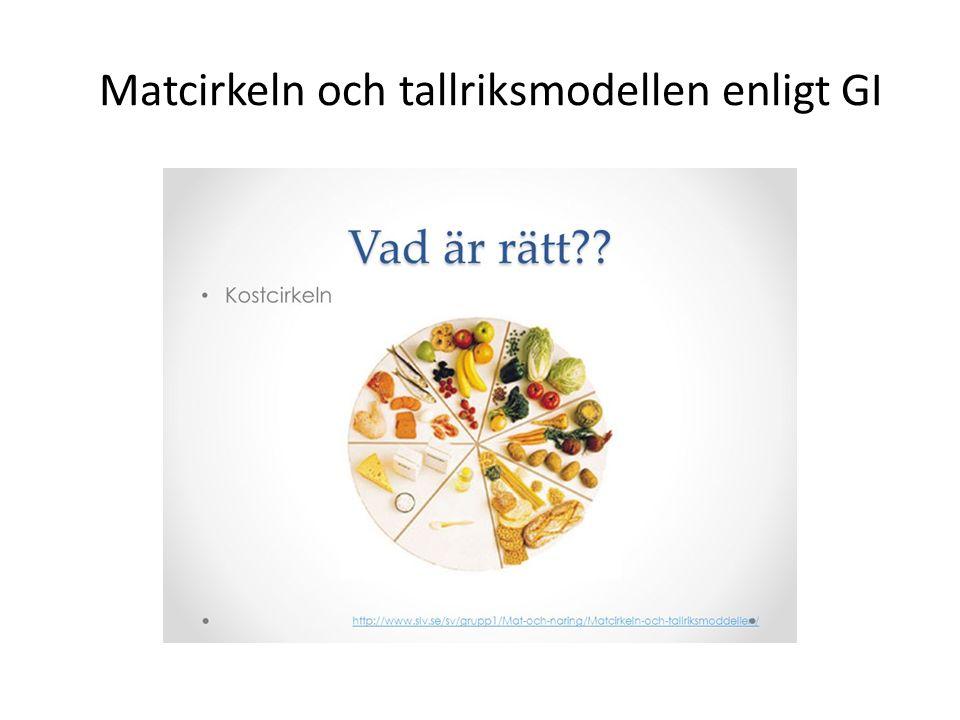 Matcirkeln och tallriksmodellen enligt GI