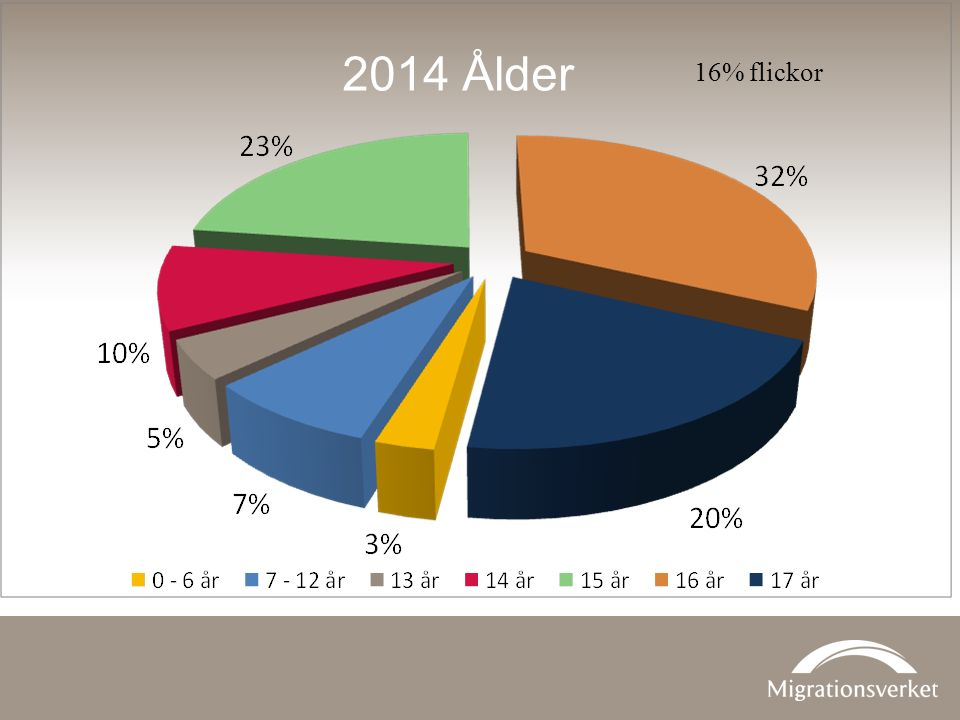 2014 Ålder 16% flickor.