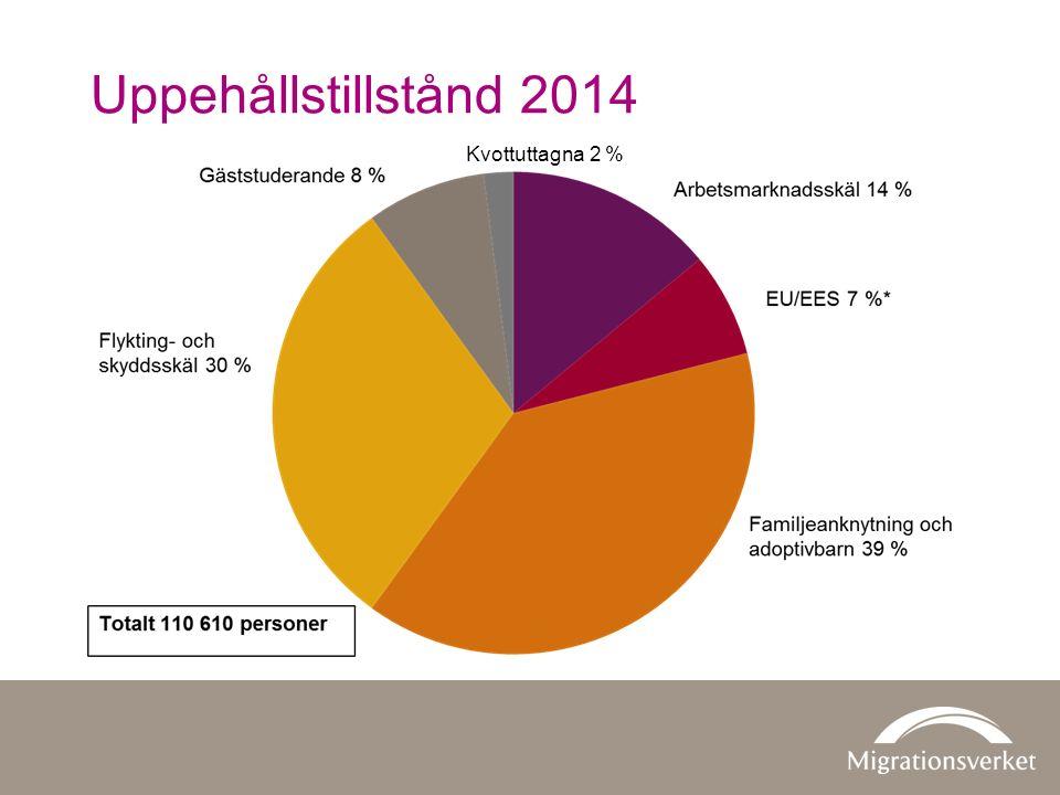 Uppehållstillstånd 2014 Kvottuttagna 2 % 2014: