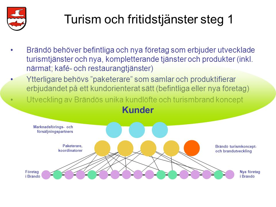 Turism och fritidstjänster steg 1
