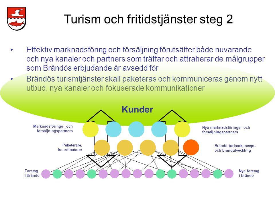 Turism och fritidstjänster steg 2