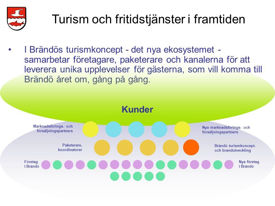 Turism och fritidstjänster i framtiden