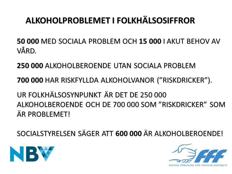 ALKOHOLPROBLEMET I FOLKHÄLSOSIFFROR 50 000 MED SOCIALA PROBLEM OCH 15 000 I AKUT BEHOV AV VÅRD. 250 000 ALKOHOLBEROENDE UTAN SOCIALA PROBLEM 700 000 HAR RISKFYLLDA ALKOHOLVANOR ( RISKDRICKER ). UR FOLKHÄLSOSYNPUNKT ÄR DET DE 250 000 ALKOHOLBEROENDE OCH DE 700 000 SOM RISKDRICKER SOM ÄR PROBLEMET! SOCIALSTYRELSEN SÄGER ATT 600 000 ÄR ALKOHOLBEROENDE!