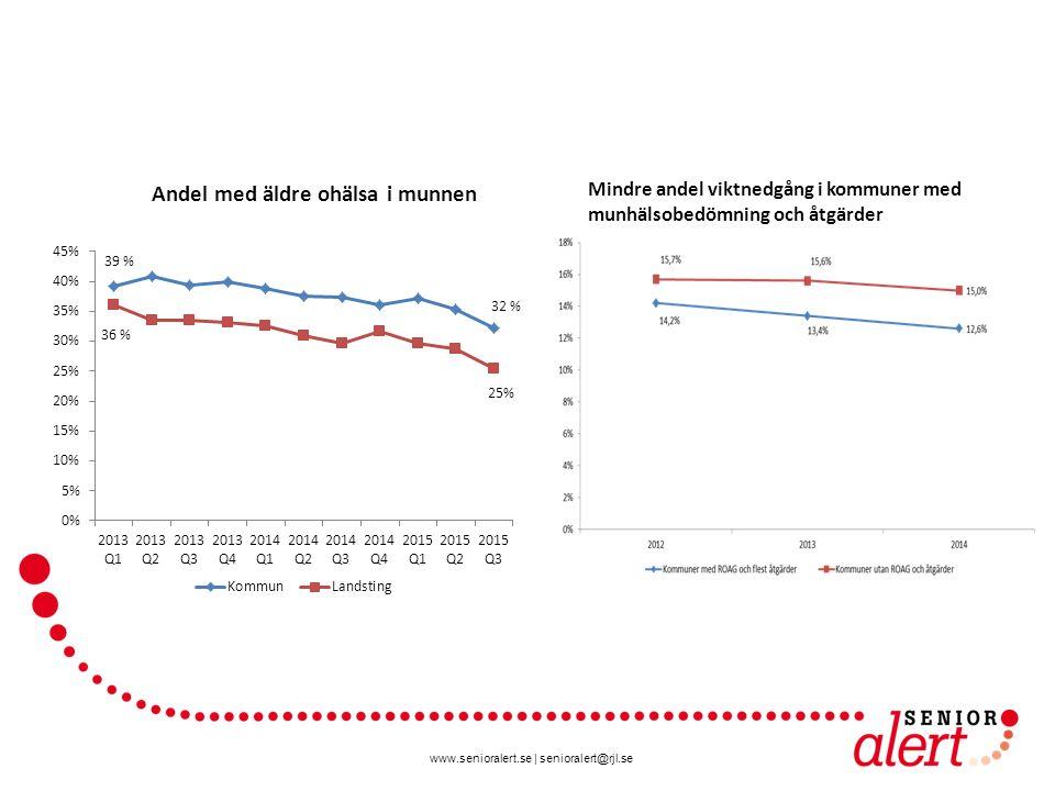 Mindre andel viktnedgång i kommuner med munhälsobedömning och åtgärder