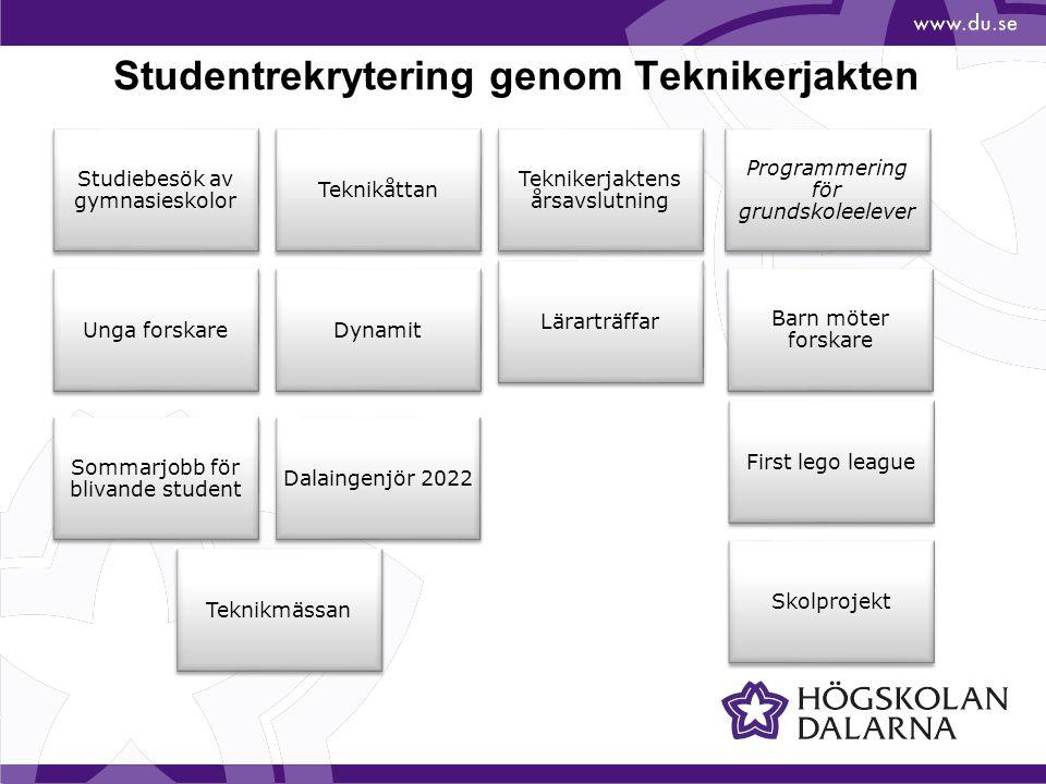 Studentrekrytering genom Teknikerjakten
