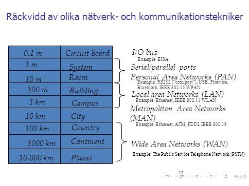 Räckvidd av olika nätverk- och kommunikationstekniker