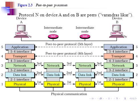 Protocol N on device A and on B are peers ( varandras likar ).