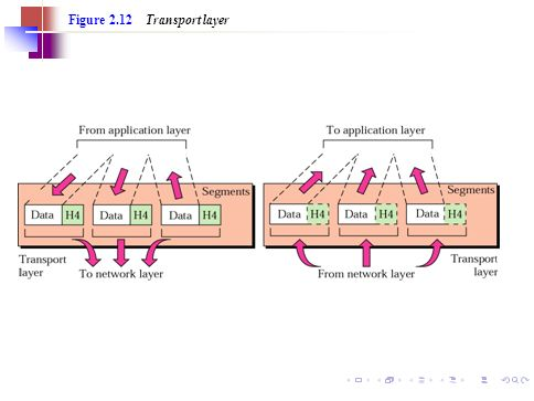 Figure 2.12 Transport layer