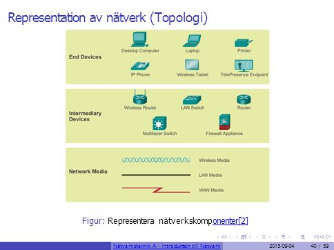 Representation av nätverk (Topologi)