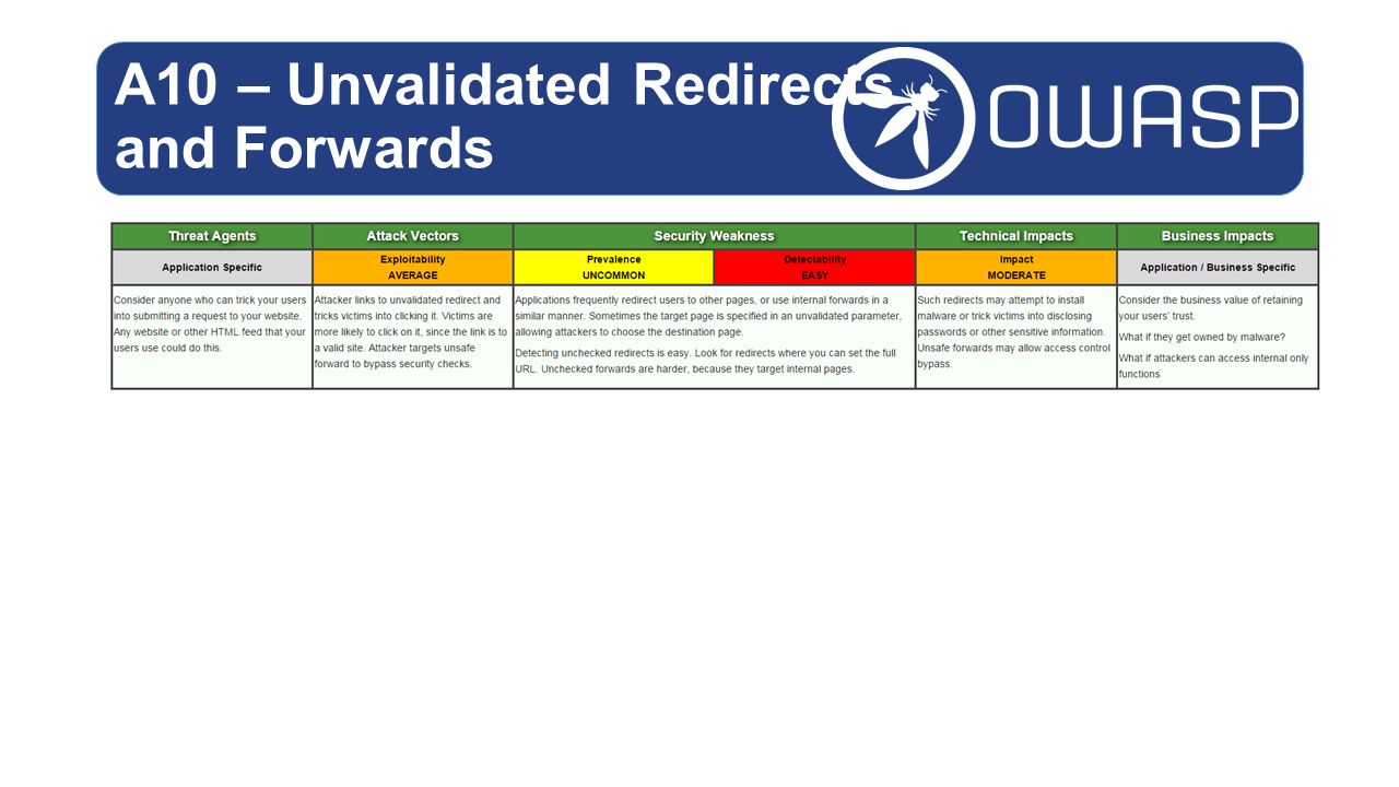 A10 – Unvalidated Redirects and Forwards