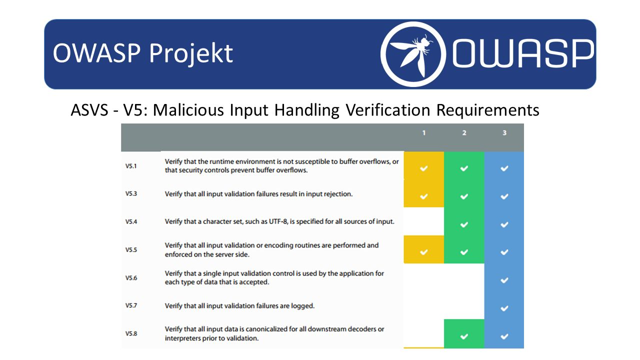 OWASP Projekt ASVS - V5: Malicious Input Handling Verification Requirements