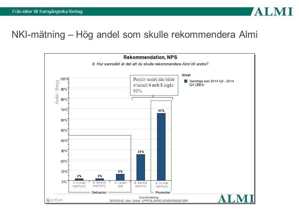 NKI-mätning – Hög andel som skulle rekommendera Almi