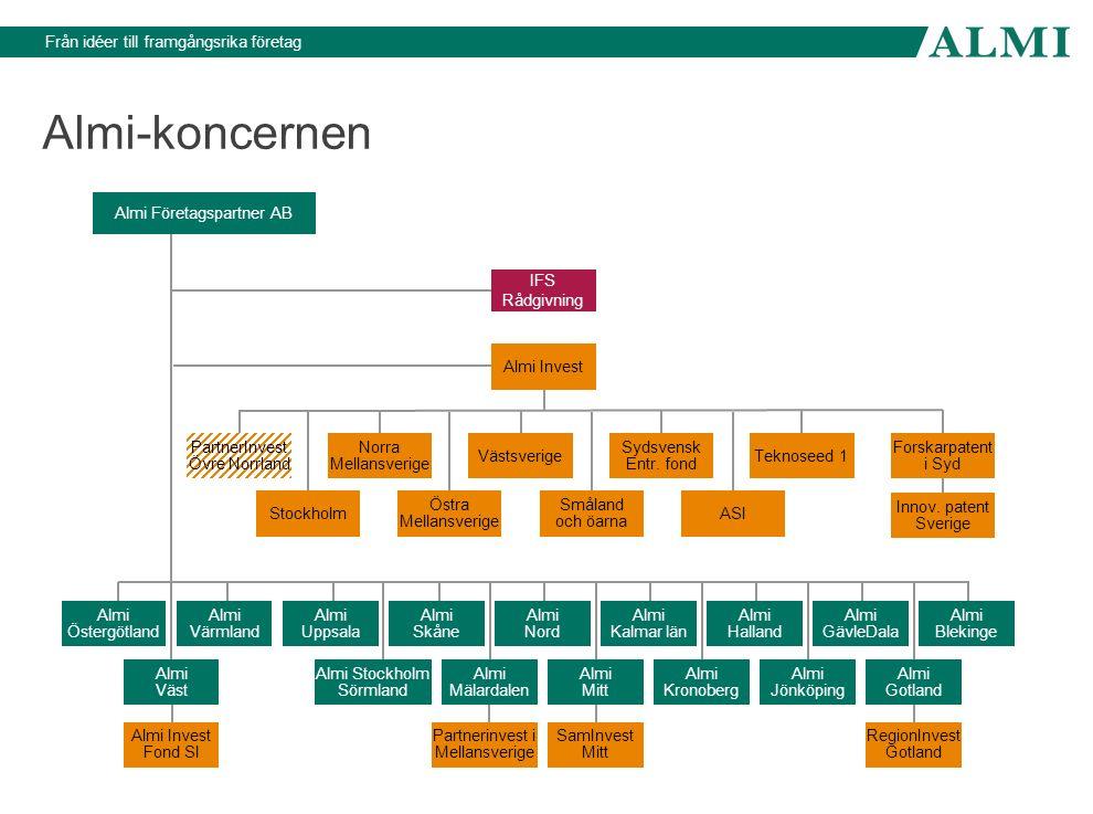 Almi-koncernen Almi Företagspartner AB IFS Rådgivning Almi Invest