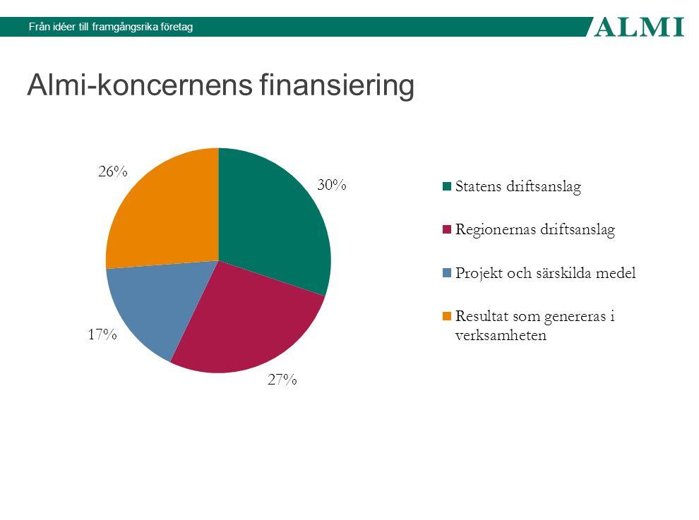 Almi-koncernens finansiering