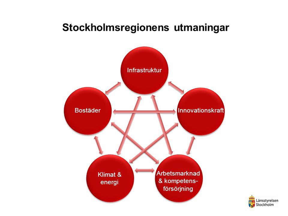 Stockholmsregionens utmaningar