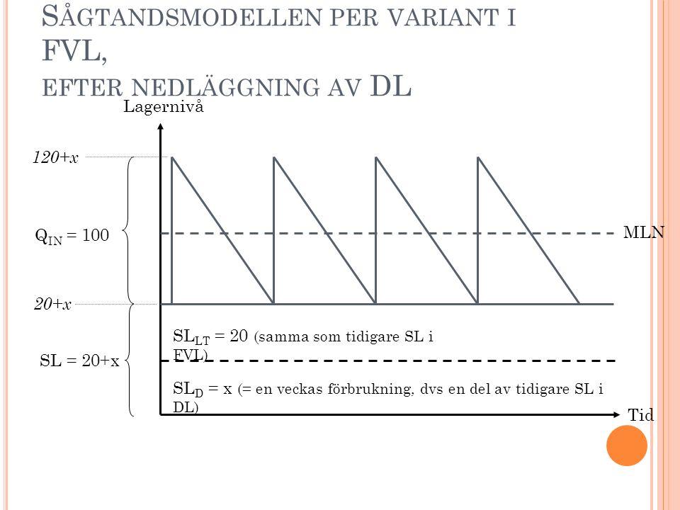 Sågtandsmodellen per variant i FVL, efter nedläggning av DL