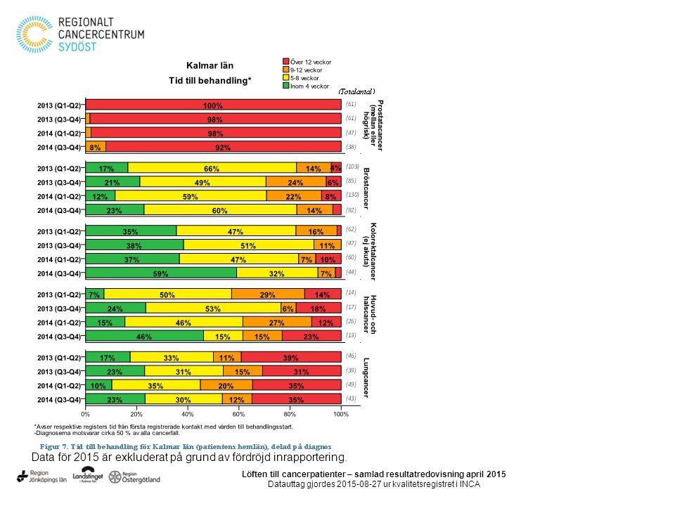 Löften till cancerpatienter – samlad resultatredovisning april 2015