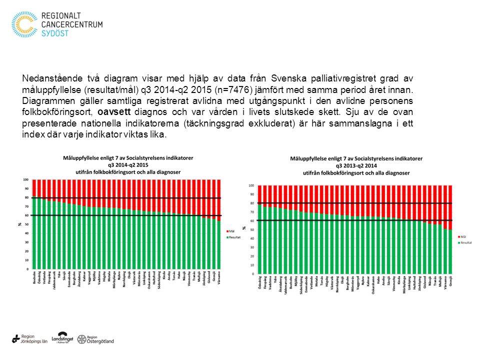 Nedanstående två diagram visar med hjälp av data från Svenska palliativregistret grad av måluppfyllelse (resultat/mål) q3 2014-q2 2015 (n=7476) jämfört med samma period året innan.