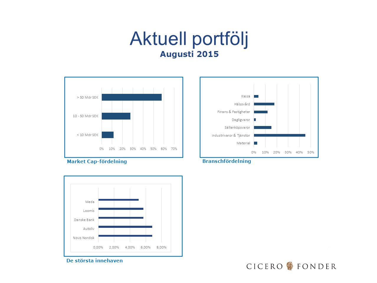 Aktuell portfölj Augusti 2015