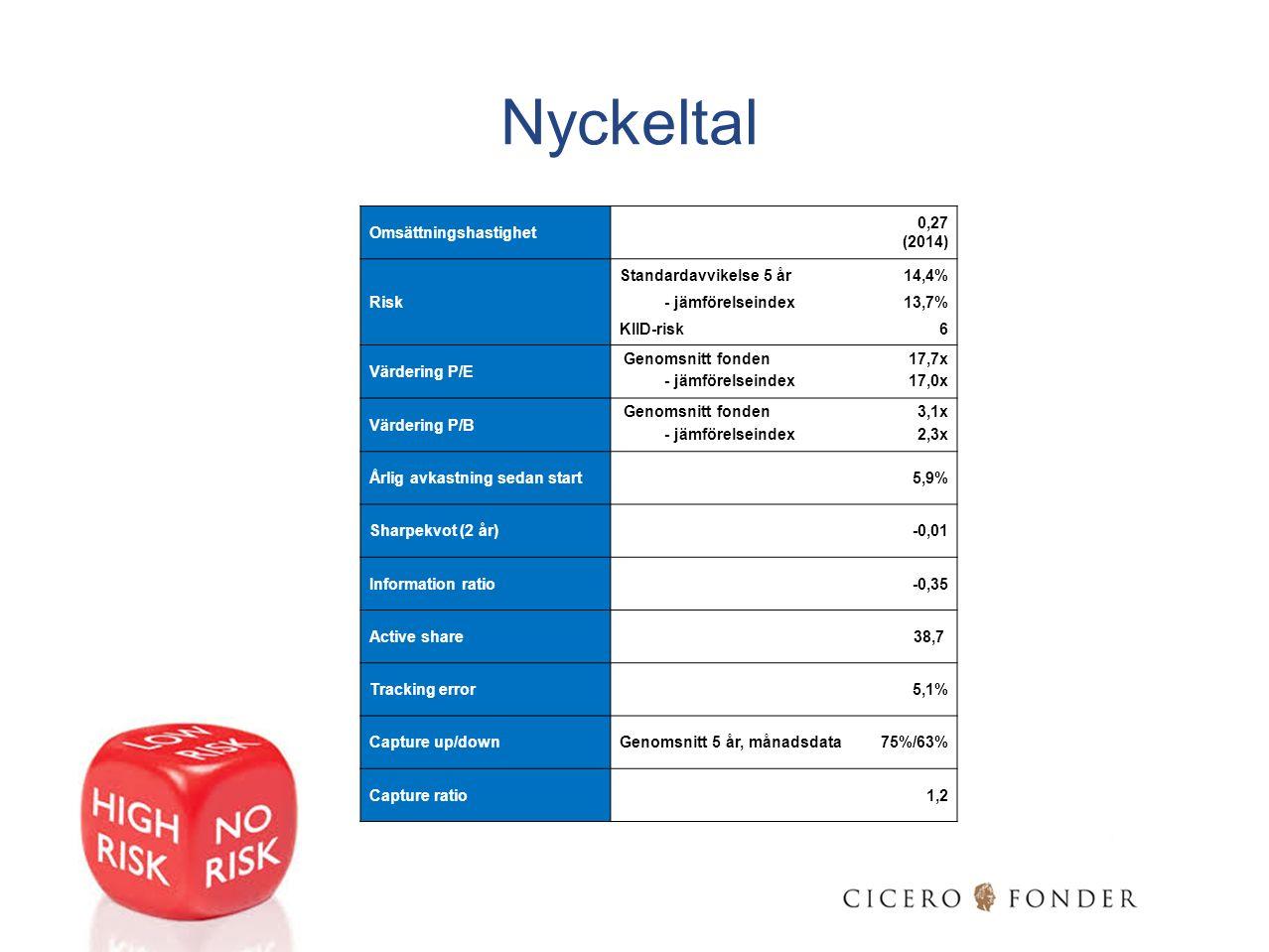 Nyckeltal Omsättningshastighet 0,27 (2014) Standardavvikelse 5 år