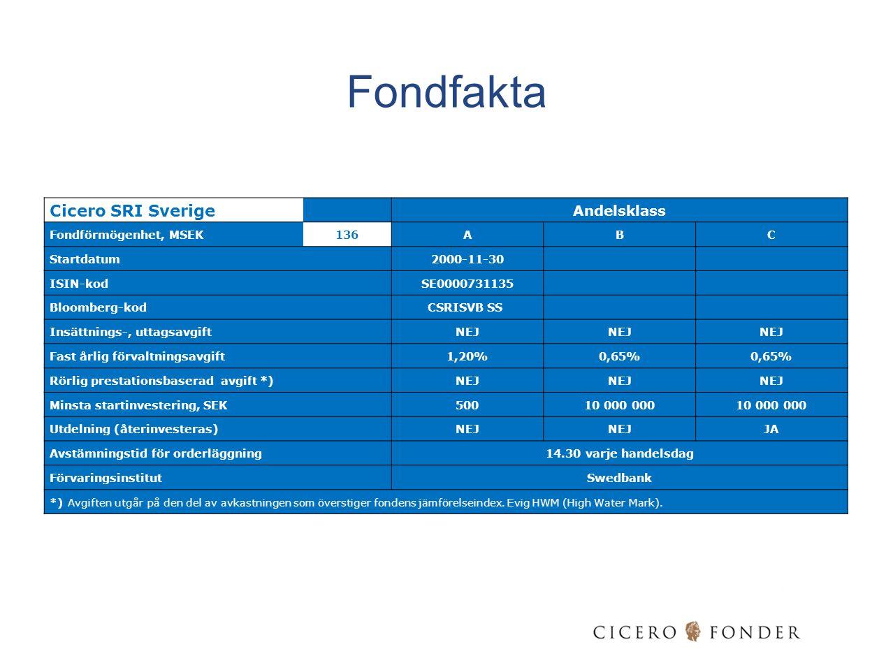 Fondfakta Cicero SRI Sverige Andelsklass Fondförmögenhet, MSEK 136 A B