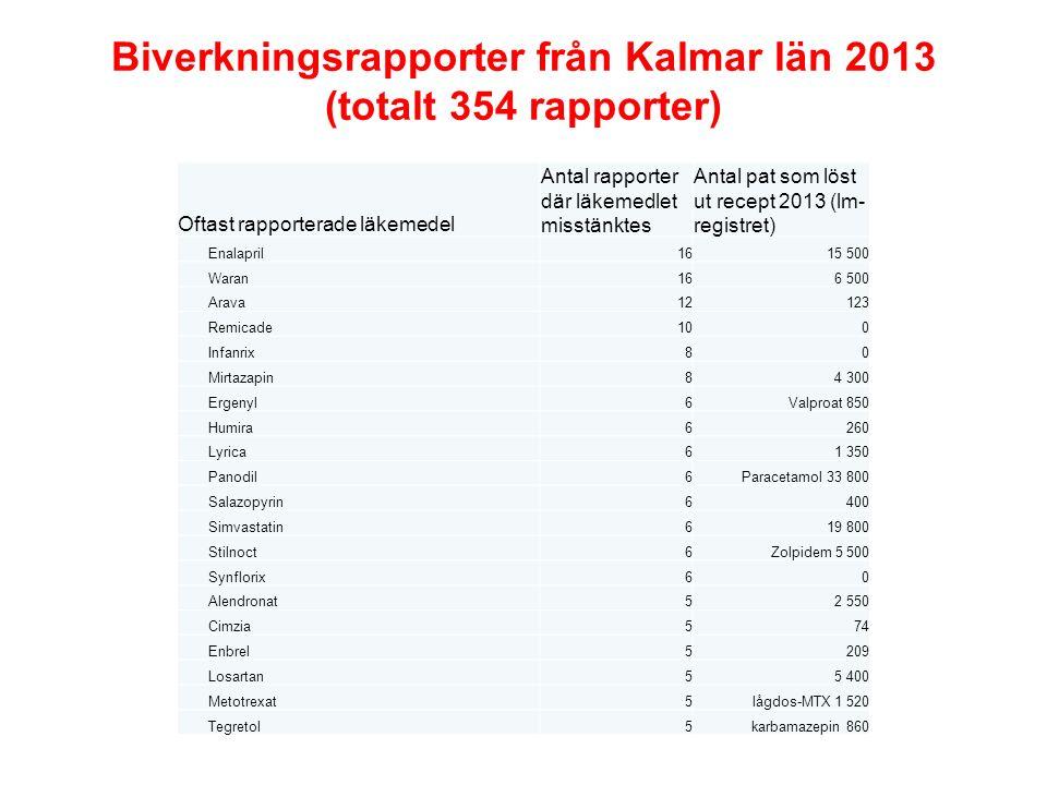 Biverkningsrapporter från Kalmar län 2013 (totalt 354 rapporter)