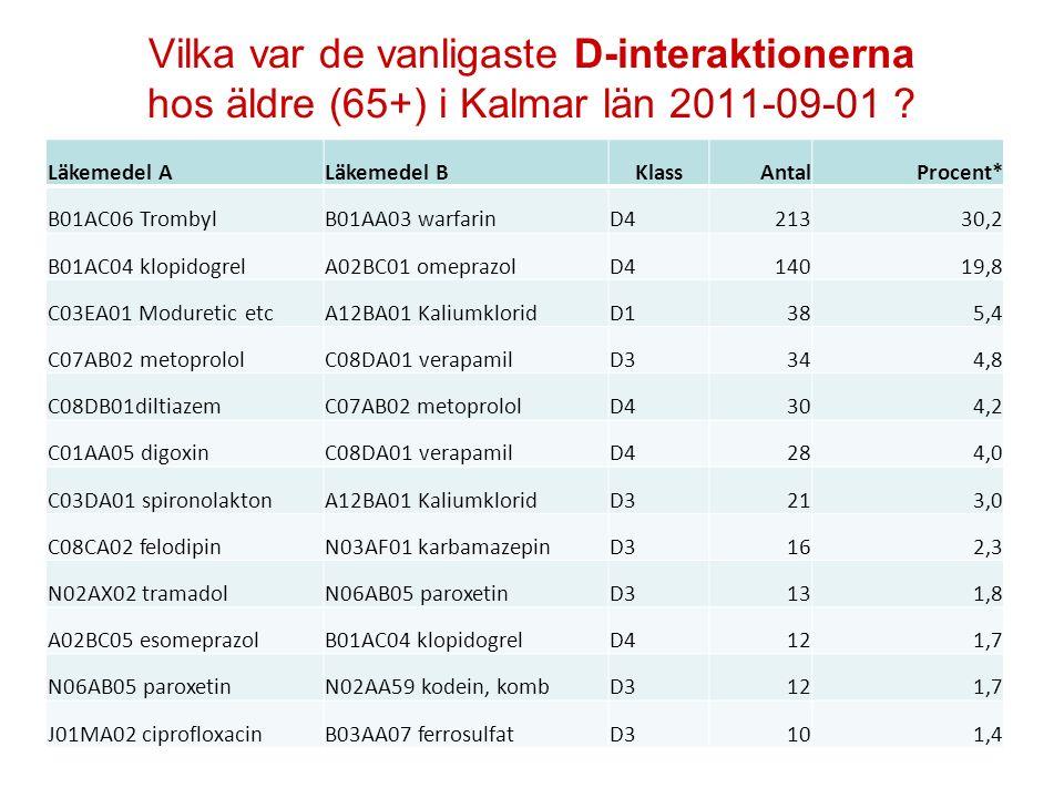 Vilka var de vanligaste D-interaktionerna hos äldre (65+) i Kalmar län 2011-09-01