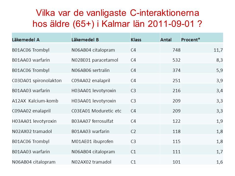 Vilka var de vanligaste C-interaktionerna hos äldre (65+) i Kalmar län 2011-09-01
