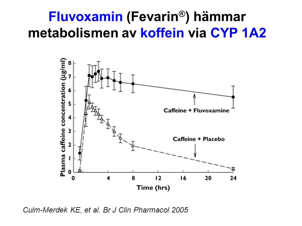 Fluvoxamin (Fevarin®) hämmar metabolismen av koffein via CYP 1A2