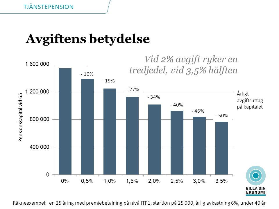 Avgiftens betydelse Vid 2% avgift ryker en tredjedel, vid 3,5% hälften