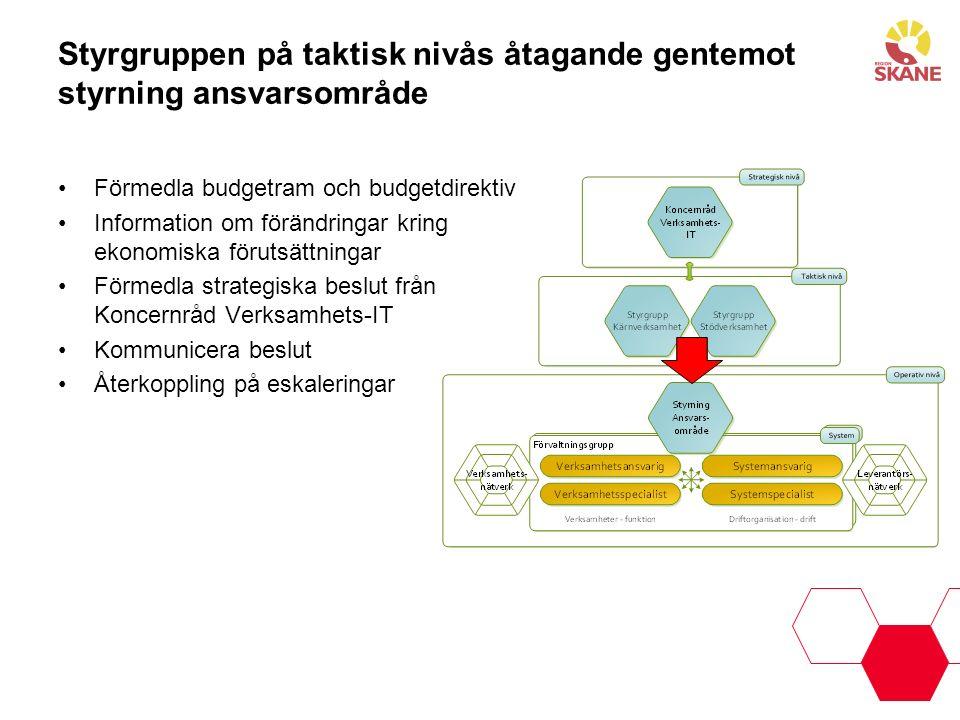 Styrgruppen på taktisk nivås åtagande gentemot styrning ansvarsområde