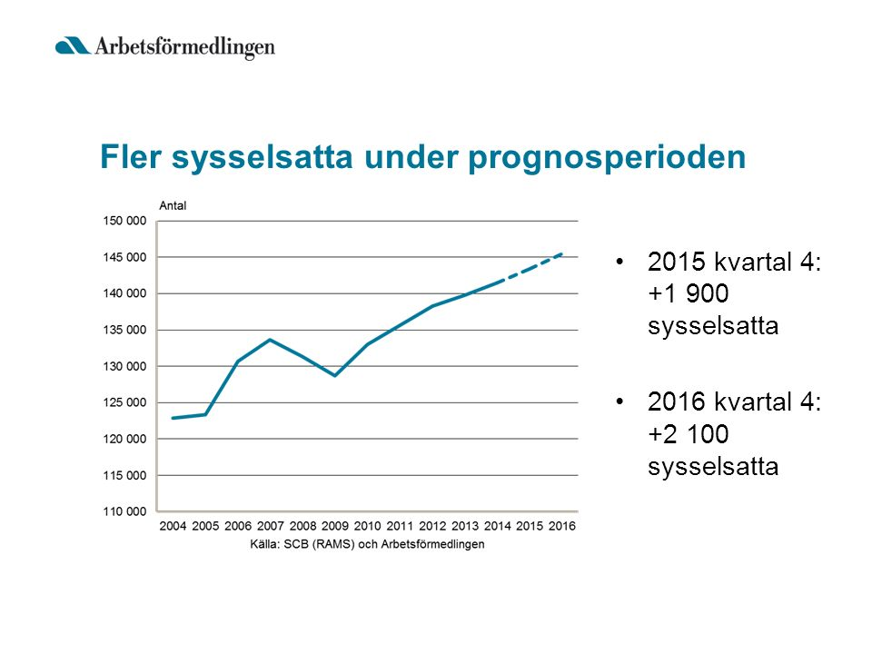 Fler sysselsatta under prognosperioden