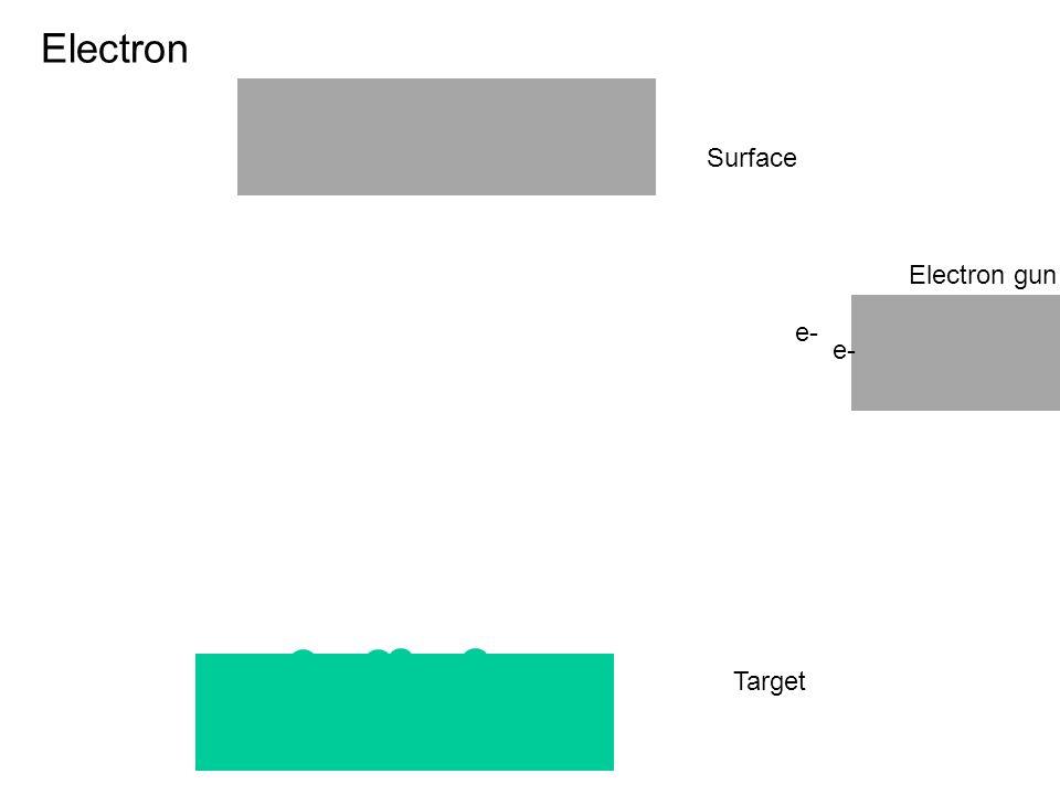 Electron Surface Electron gun e- e- e- Target
