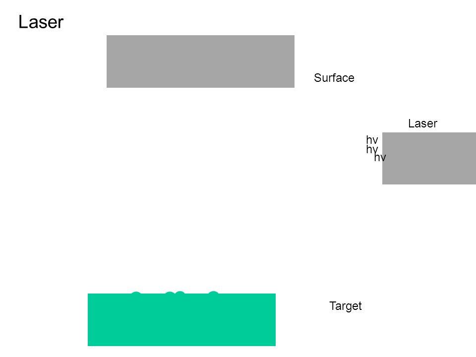 Laser Surface Laser hv hv hv Target