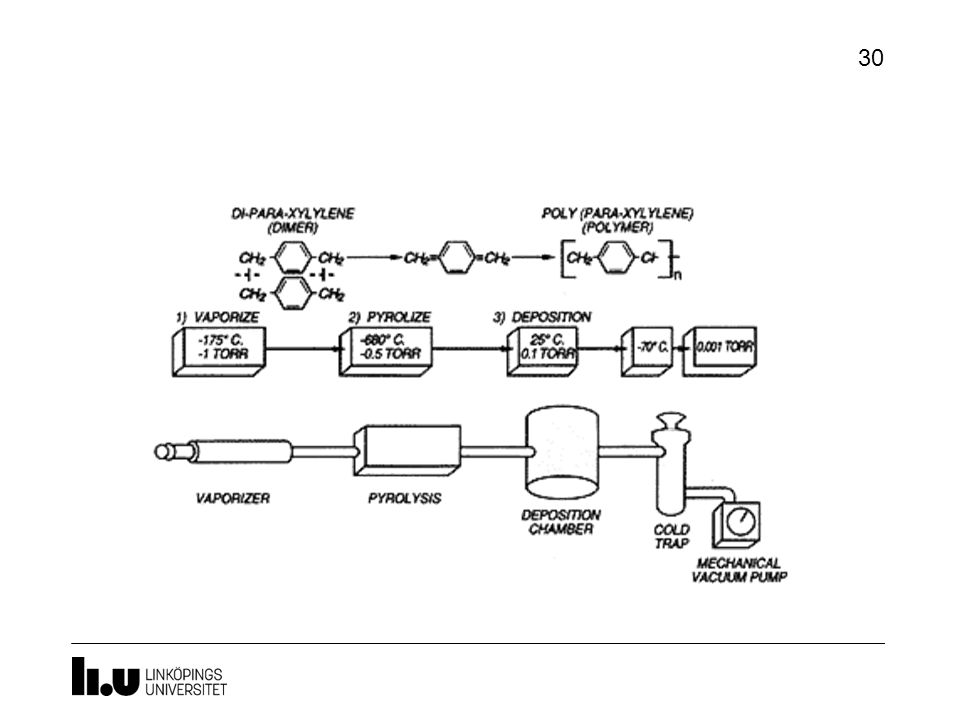 Parylene Exempel med parylen. Kan användas för att skapa ett biokopmatibelt lager. Förånga, pyrolysera, deponera (i rumstemperatur)