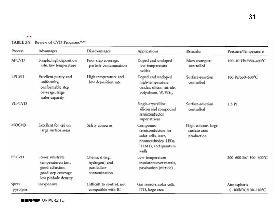 Översikt - CVD Finns mängder av varianter på temat. Olika högt vakum etc