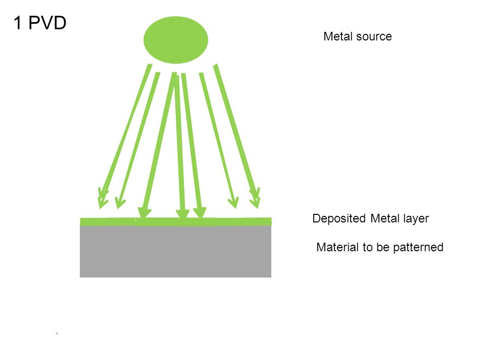1 PVD Metal source Deposited Metal layer Material to be patterned