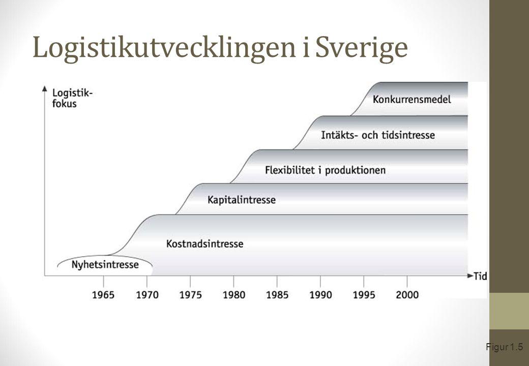 Logistikutvecklingen i Sverige