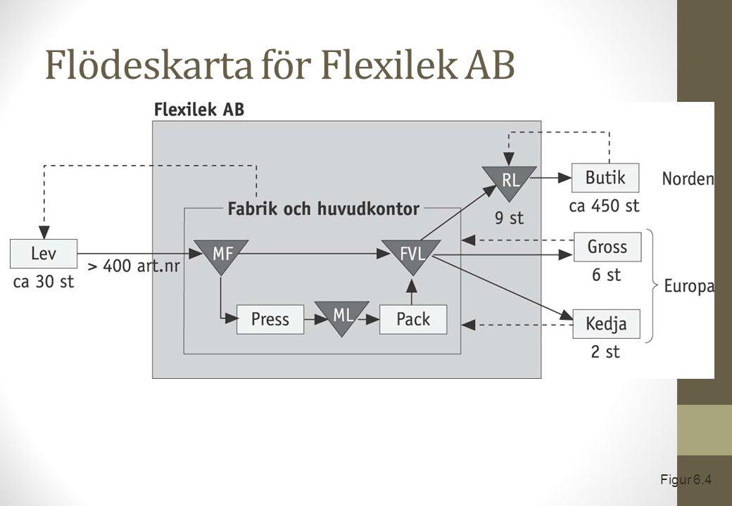 Flödeskarta för Flexilek AB