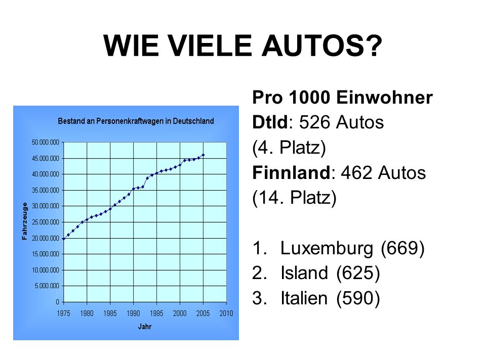 WIE VIELE AUTOS Pro 1000 Einwohner Dtld: 526 Autos (4. Platz)