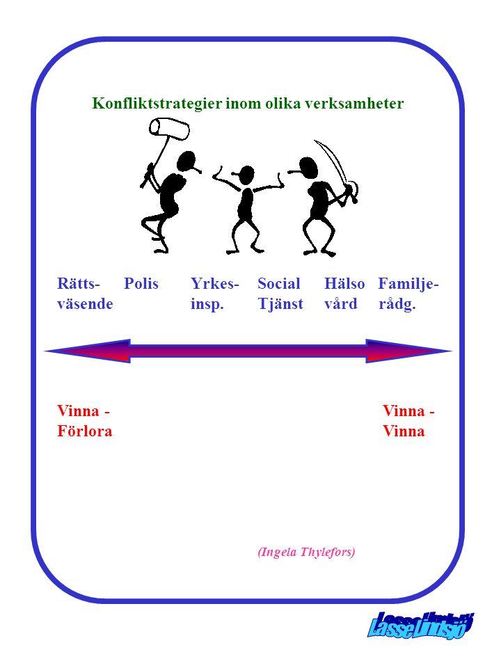 Konfliktstrategier inom olika verksamheter
