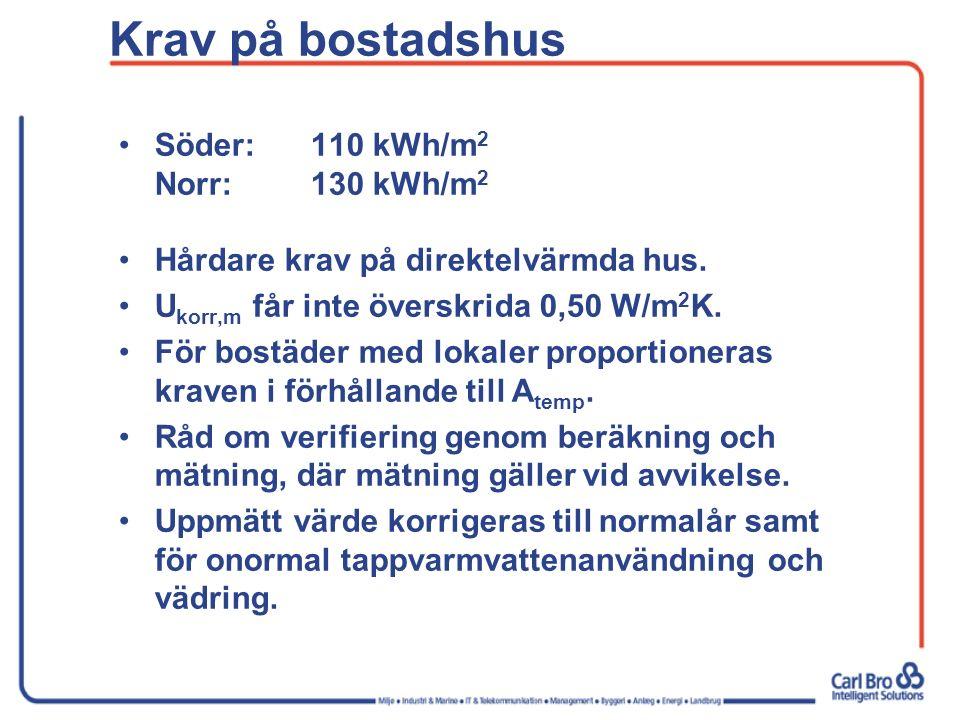 Krav på bostadshus Söder: 110 kWh/m2 Norr: 130 kWh/m2