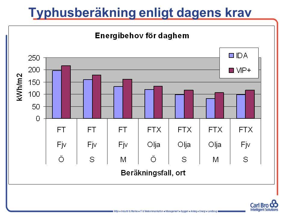 Typhusberäkning enligt dagens krav