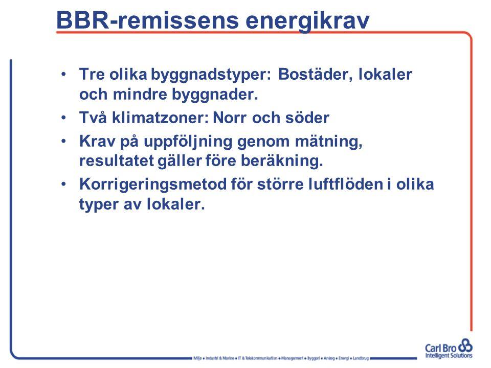 BBR-remissens energikrav