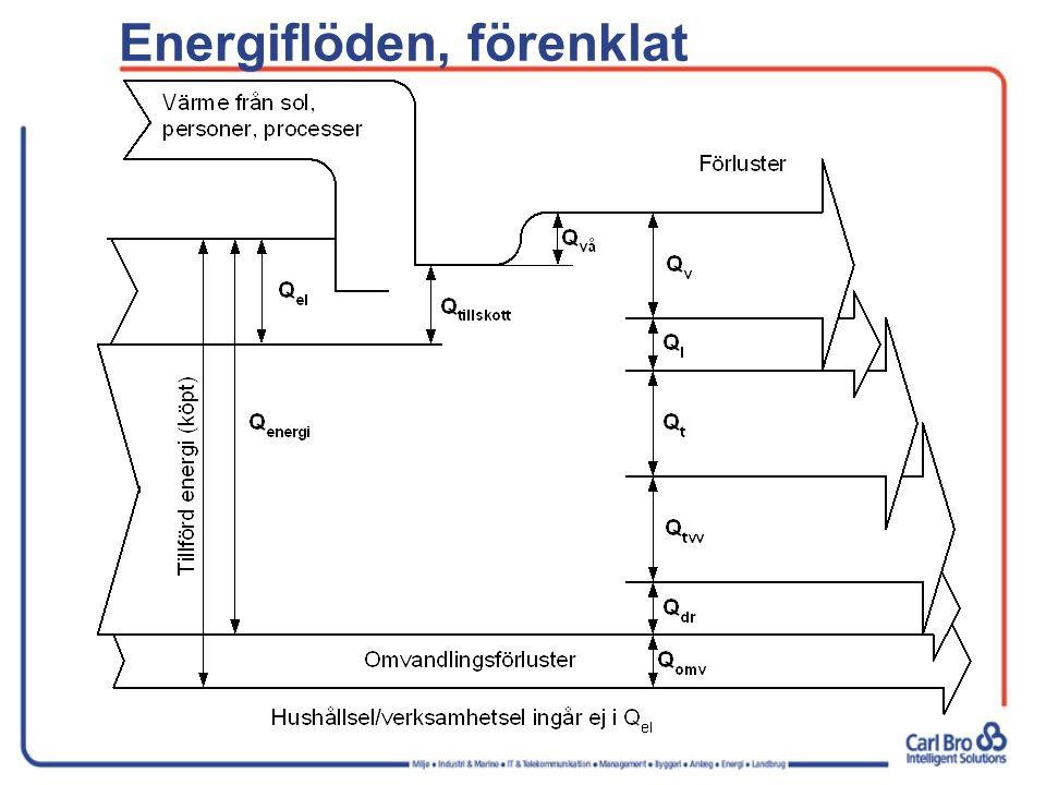 Energiflöden, förenklat