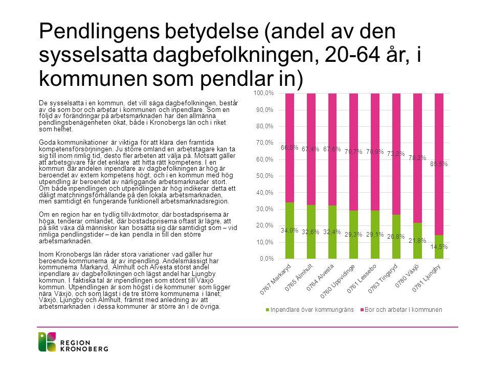 Pendlingens betydelse (andel av den sysselsatta dagbefolkningen, 20-64 år, i kommunen som pendlar in)