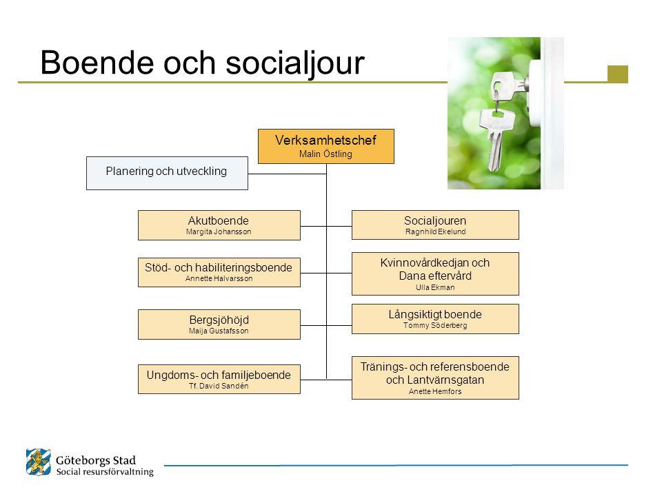Boende och socialjour Verksamhetschef Planering och utveckling