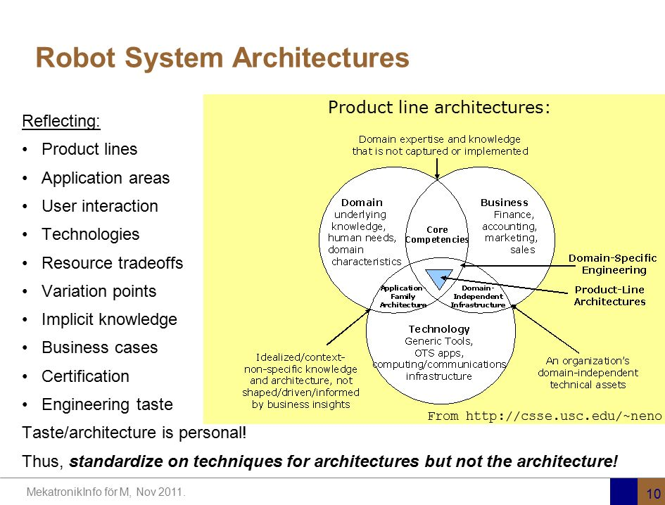 Robot System Architectures