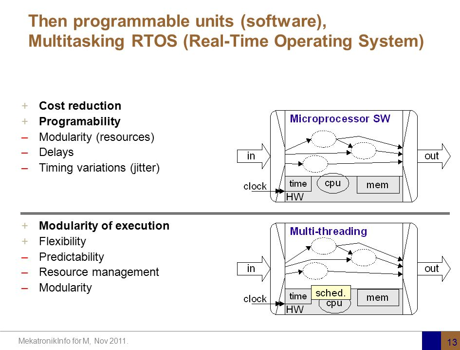 Then programmable units (software), Multitasking RTOS (Real-Time Operating System)